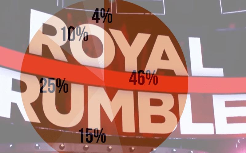 royal-rumble-results-survey