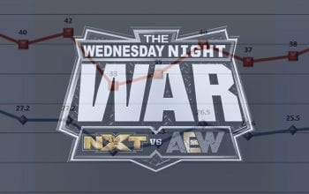 AEW Dynamite Defeats WWE NXT By Over 130,000 Viewers This Week