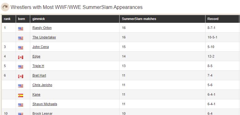 Randy Orton pareggia il record di The Undertaker di SummerSlam